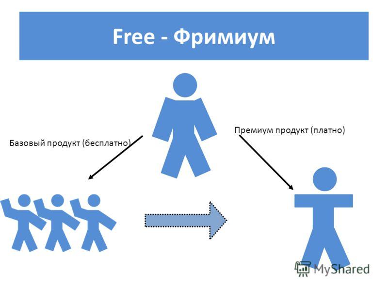 Free - Фримиум Премиум продукт (платно) Базовый продукт (бесплатно)