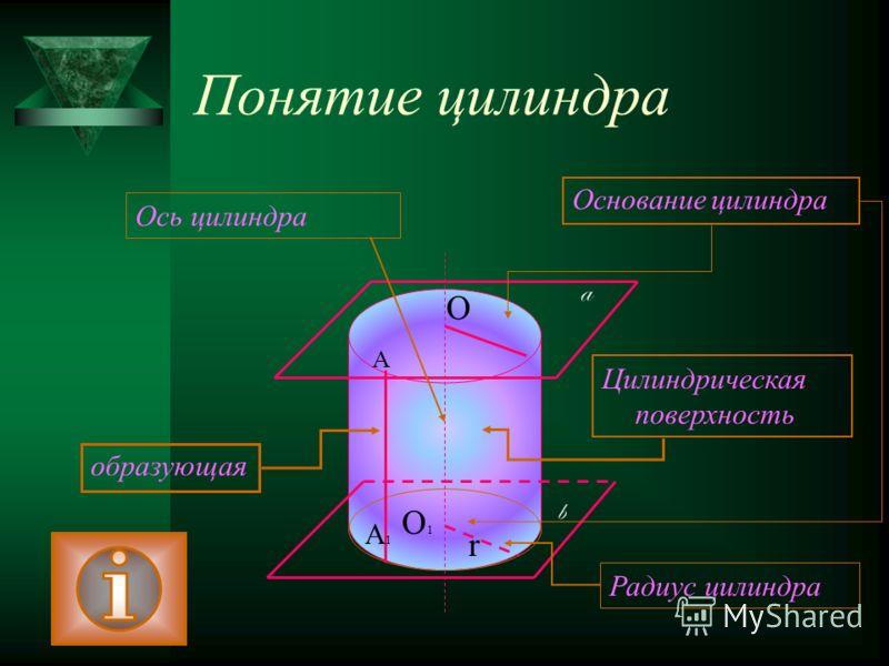 Понятие цилиндра О О1О1 a b А А1А1 образующая Основание цилиндра Цилиндрическая поверхность Ось цилиндра r Радиус цилиндра