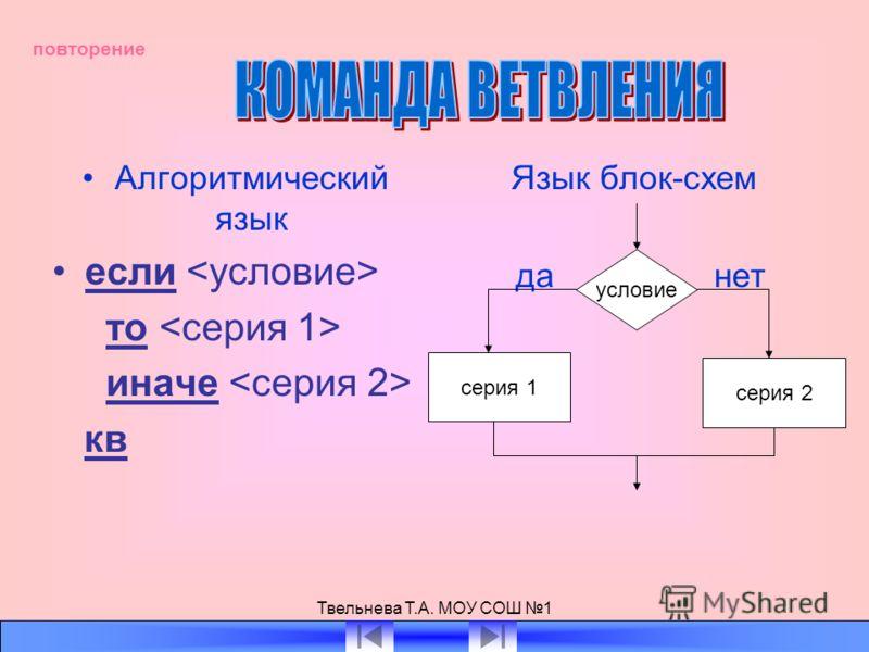 Твельнева Т.А. МОУ СОШ 1 Алгоритмический язык если то иначе кв Язык блок-схем да нет условие серия 1 серия 2 повторение