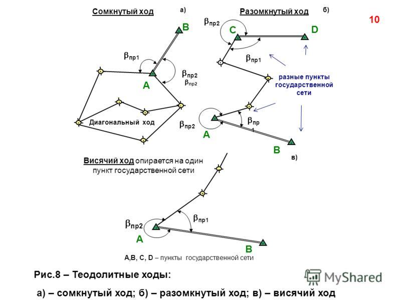 10 Рис.8 – Теодолитные ходы: а) – сомкнутый ход; б) – разомкнутый ход; в) – висячий ход