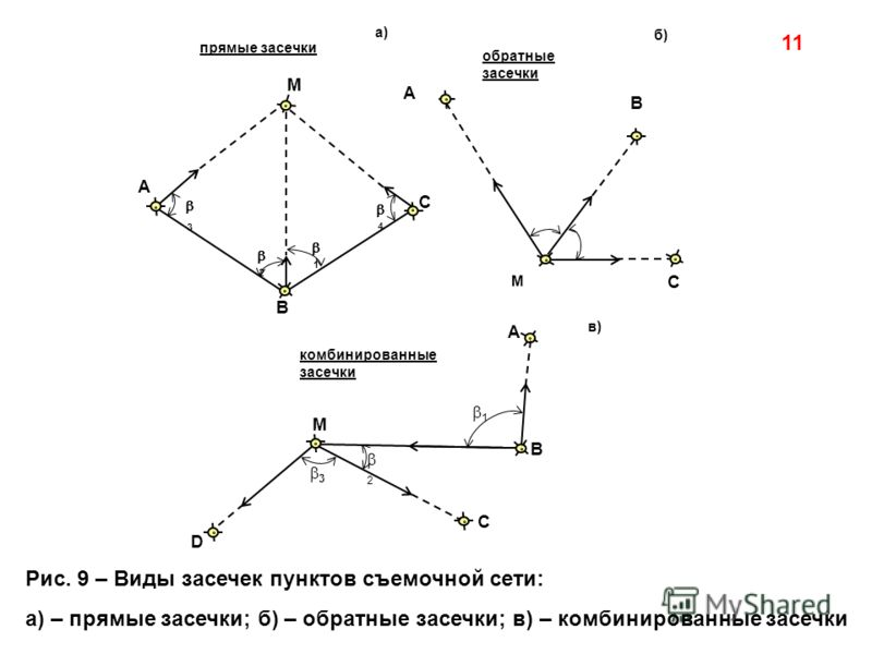Рис. 9 – Виды засечек пунктов съемочной сети: а) – прямые засечки; б) – обратные засечки; в) – комбинированные засечки 11 А а) 1 2 3 A B C D М С 4 1 3 2 В комбинированные засечки прямые засечки обратные засечки М б) в) М А В С