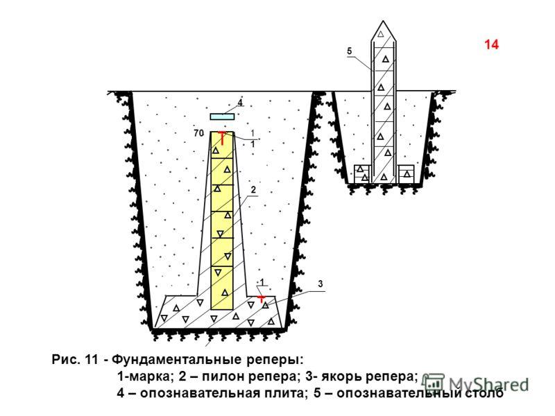14 Рис. 11 - Фундаментальные реперы: 1-марка; 2 – пилон репера; 3- якорь репера; 4 – опознавательная плита; 5 – опознавательный столб