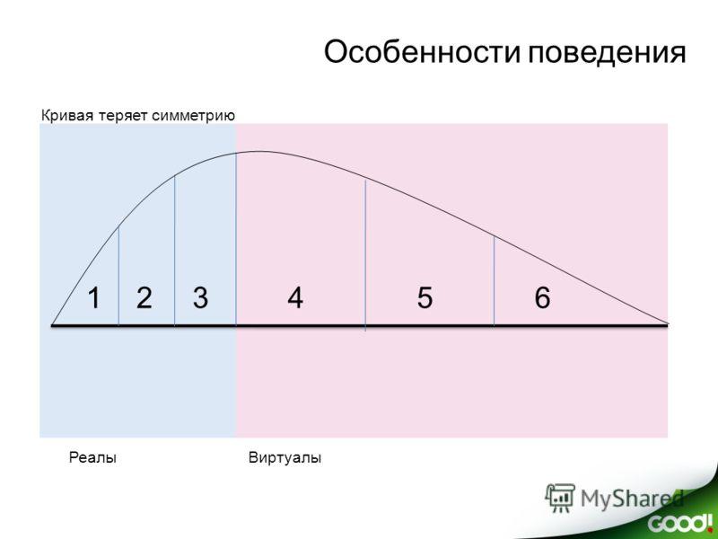 Особенности поведения Кривая теряет симметрию РеалыВиртуалы 123456