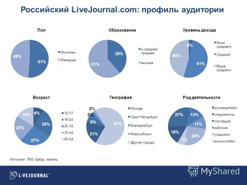 Российский LiveJournal.com: профиль аудитории Источник: TNS Gallup, панель
