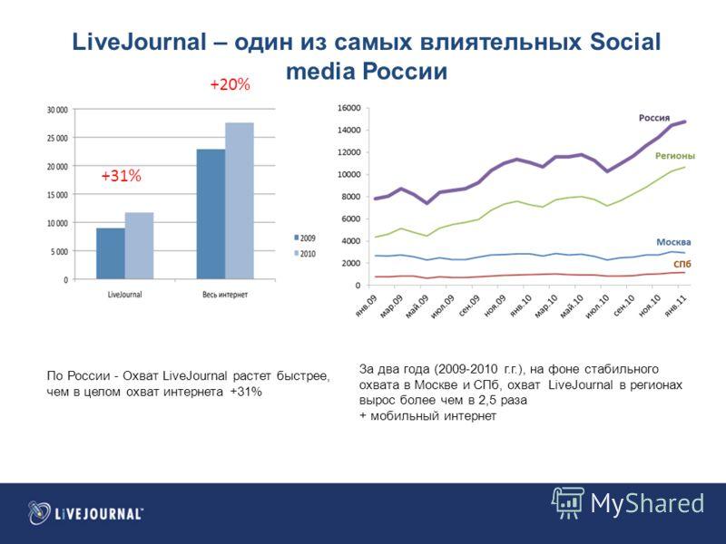 LiveJournal – один из самых влиятельных Social media России По России - Охват LiveJournal растет быстрее, чем в целом охват интернета +31% TNS Web Index, Январь, 2011 За два года (2009-2010 г.г.), на фоне стабильного охвата в Москве и СПб, охват Live