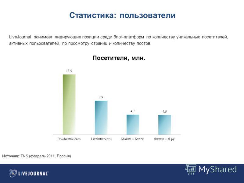 Статистика: пользователи LiveJournal занимает лидирующие позиции среди блог-платформ по количеству уникальных посетителей, активных пользователей, по просмотру страниц и количеству постов. Источник: TNS (февраль 2011, Россия)