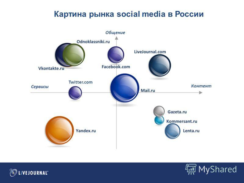 Общение Контент Twitter.com Картина рынка social media в России