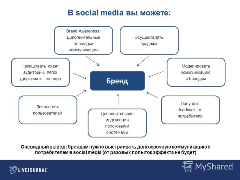 В social media вы можете: Очевидный вывод: брендам нужно выстраивать долгосрочную коммуникацию с потребителем в social media (от разовых попыток эффекта не будет) Бренд Наращивать охват аудитории, легко удерживать ее ядро Brand Awareness: Дополнитель