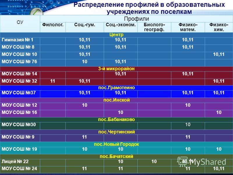 LOGO Распределение профилей в образовательных учреждениях по поселкам