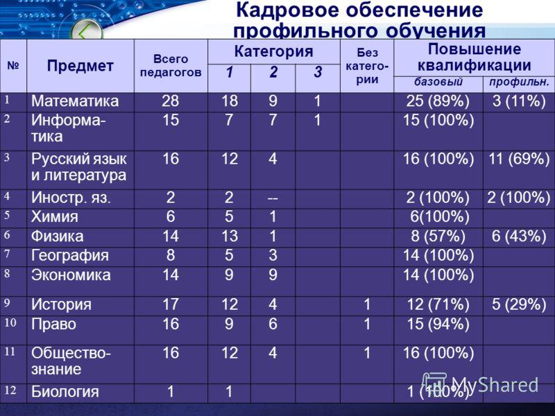 LOGO Кадровое обеспечение профильного обучения Предмет Всего педагогов Категория Без катего- рии Повышение квалификации 123 базовыйпрофильн. 1 Математика28189125 (89%)3 (11%) 2 Информа- тика 1577115 (100%) 3 Русский язык и литература 1612416 (100%)11
