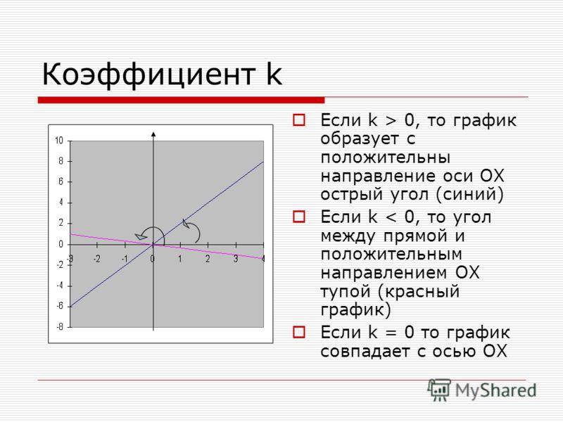 Коэффициент k Если k > 0, то график образует с положительны направление оси ОХ острый угол (синий) Если k < 0, то угол между прямой и положительным направлением ОХ тупой (красный график) Если k = 0 то график совпадает с осью ОХ