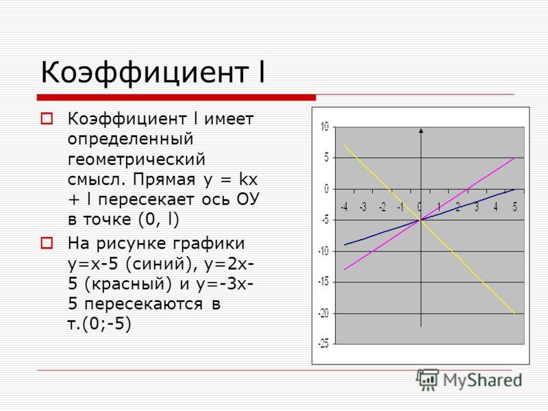 Коэффициент l Коэффициент l имеет определенный геометрический смысл. Прямая y = kx + l пересекает ось ОУ в точке (0, l) На рисунке графики y=x-5 (синий), у=2х- 5 (красный) и у=-3х- 5 пересекаются в т.(0;-5)