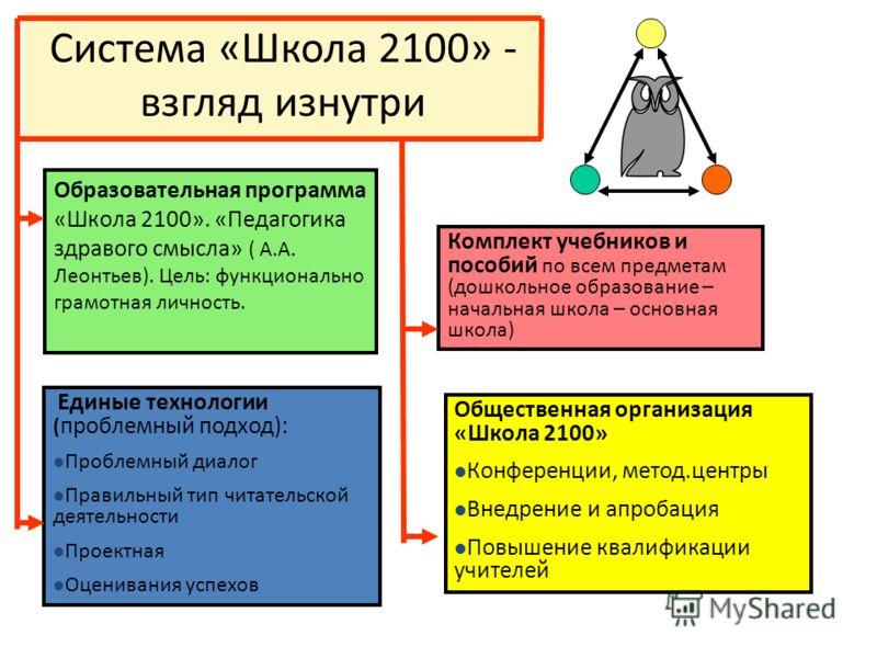 Система «Школа 2100» - взгляд изнутри Образовательная программа «Школа 2100». «Педагогика здравого смысла» ( А.А. Леонтьев). Цель: функционально грамотная личность. Единые технологии ( проблемный подход): Проблемный диалог Правильный тип читательской