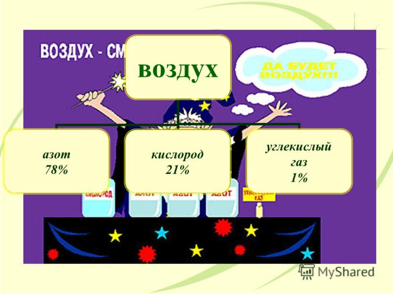 азот 78% кислород 21%