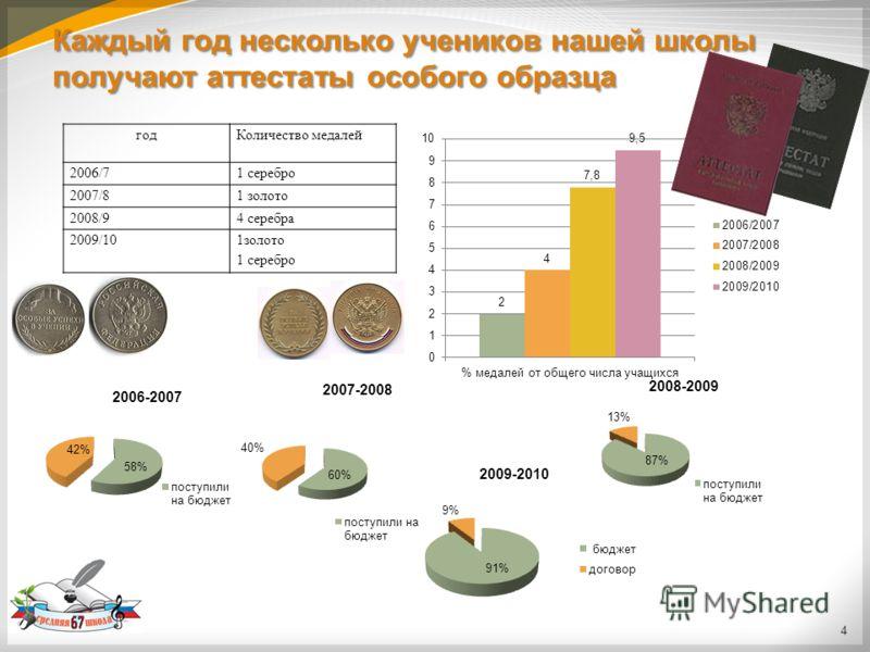 4 Каждый год несколько учеников нашей школы получают аттестаты особого образца годКоличество медалей 2006/71 серебро 2007/81 золото 2008/94 серебра 2009/101золото 1 серебро