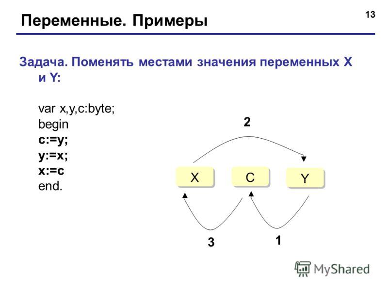 13 Переменные. Примеры Задача. Поменять местами значения переменных X и Y: var x,y,c:byte; begin c:=y; y:=x; x:=c end. C C X X Y Y 1 2 3