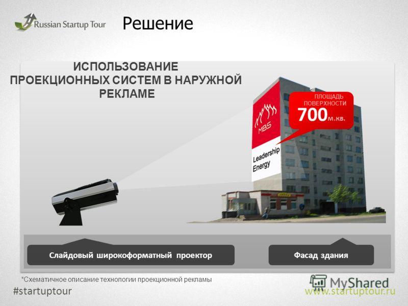 Решение #startuptour www.startuptour.ru Фасад здания Слайдовый широкоформатный проектор *Схематичное описание технологии проекционной рекламы 700 м.кв. ПЛОЩАДЬ ПОВЕРХНОСТИ ИСПОЛЬЗОВАНИЕ ПРОЕКЦИОННЫХ СИСТЕМ В НАРУЖНОЙ РЕКЛАМЕ
