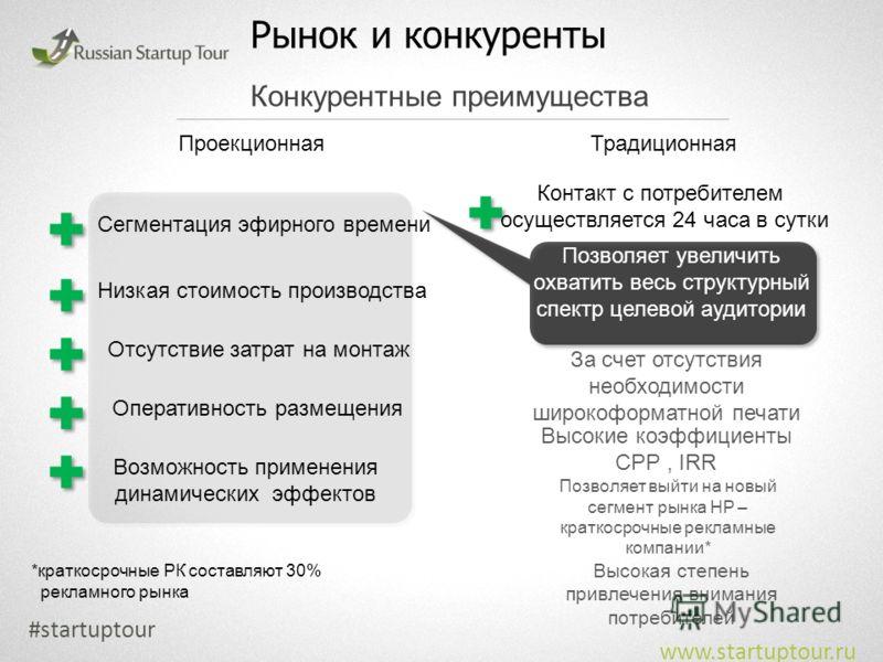 Рынок и конкуренты #startuptour www.startuptour.ru Конкурентные преимущества ПроекционнаяТрадиционная Сегментация эфирного времени Низкая стоимость производства Отсутствие затрат на монтаж Оперативность размещения Возможность применения динамических