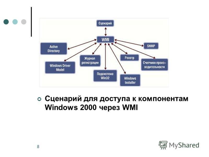 8 Сценарий для доступа к компонентам Windows 2000 через WMI