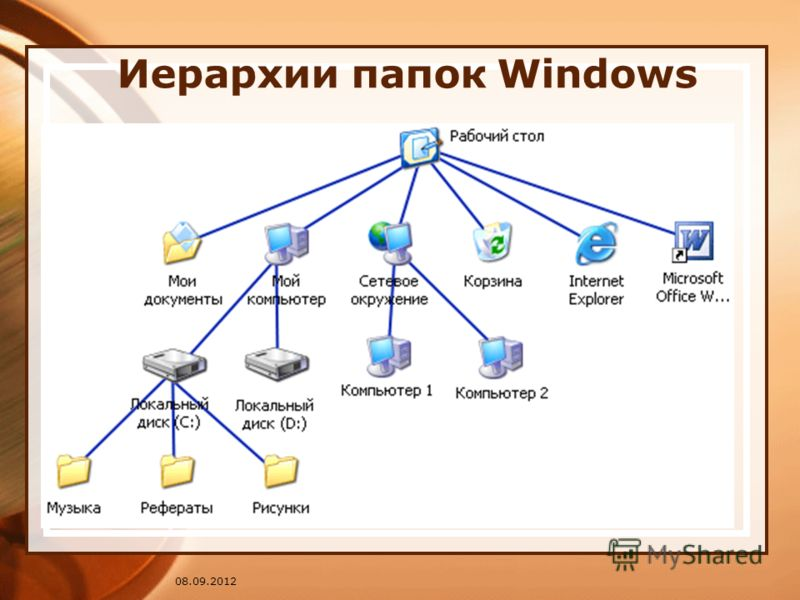 08.09.2012 Иерархии папок Windows
