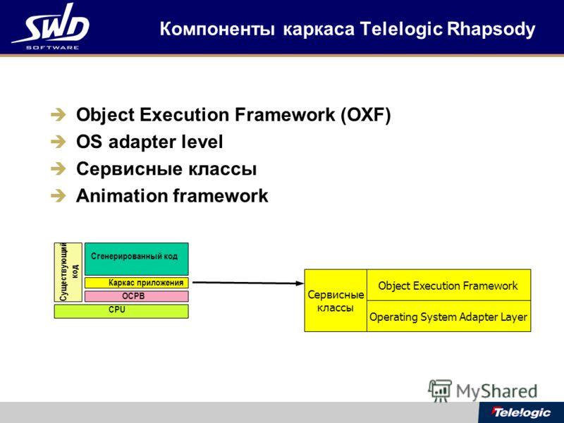 Компоненты каркаса Telelogic Rhapsody Object Execution Framework (OXF) OS adapter level Сервисные классы Animation framework Object Execution Framework Operating System Adapter Layer Сервисные классы CPU Существующий код ОСРВ Каркас приложения Сгенер