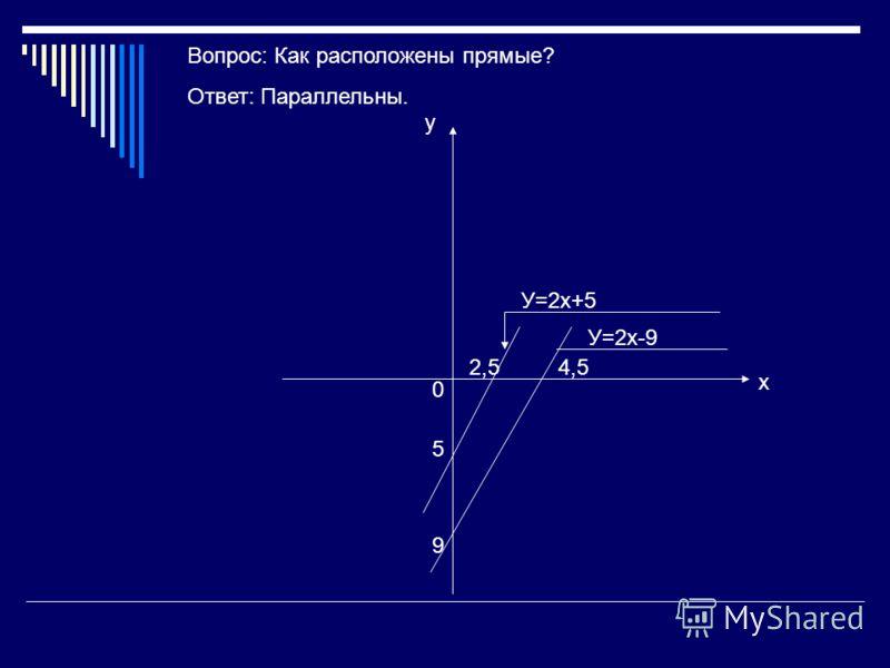 5 2,5 9 4,5 У=2х+5 У=2х-9 у х 0 Вопрос: Как расположены прямые? Ответ: Параллельны.