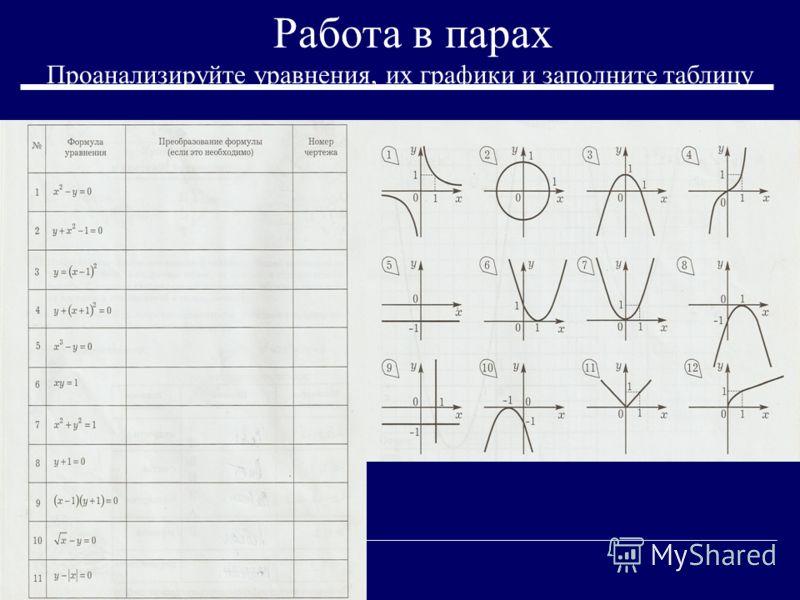 Работа в парах Проанализируйте уравнения, их графики и заполните таблицу