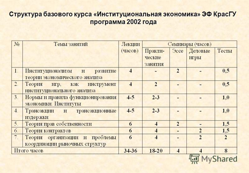 Структура базового курса «Институциональная экономика» ЭФ КрасГУ программа 2002 года