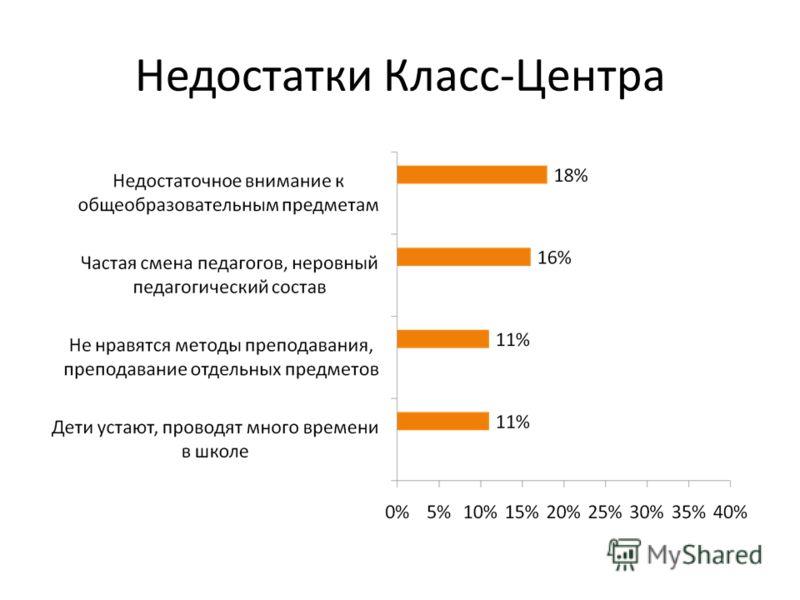 Недостатки Класс-Центра