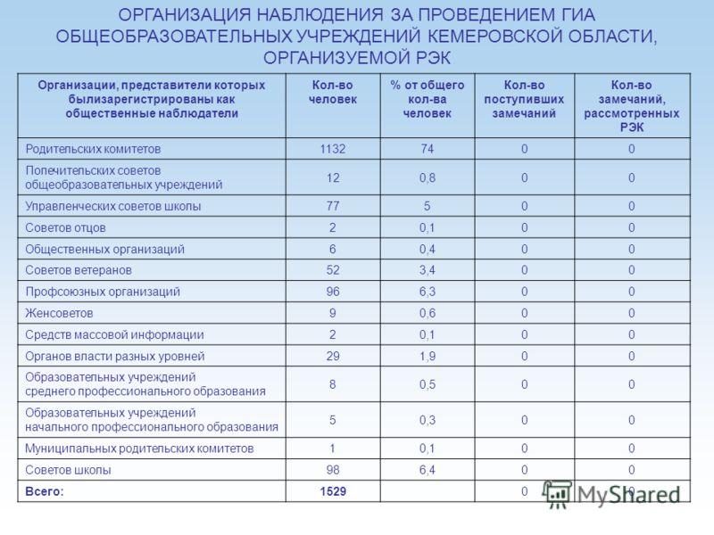 19 ОРГАНИЗАЦИЯ НАБЛЮДЕНИЯ ЗА ПРОВЕДЕНИЕМ ГИА ОБЩЕОБРАЗОВАТЕЛЬНЫХ УЧРЕЖДЕНИЙ КЕМЕРОВСКОЙ ОБЛАСТИ, ОРГАНИЗУЕМОЙ РЭК Организации, представители которых былизарегистрированы как общественные наблюдатели Кол-во человек % от общего кол-ва человек Кол-во по