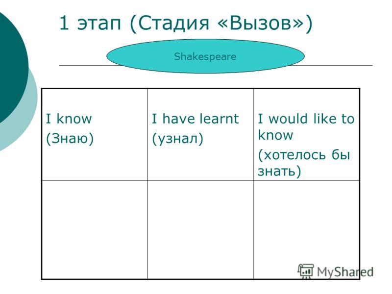 1 этап (Стадия «Вызов») I know (Знаю) I have learnt (узнал) I would like to know (хотелось бы знать) Shakespeare