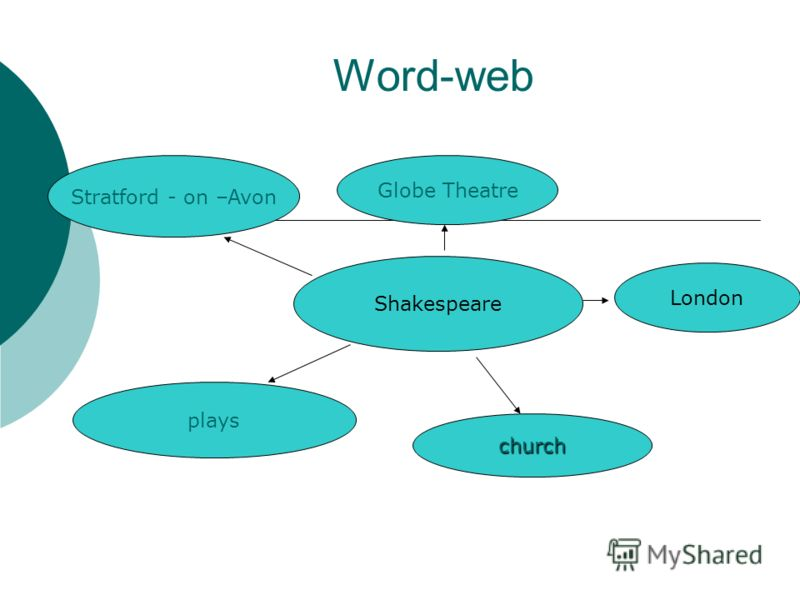 Word-web Shakespeare plays church London Stratford - on –Avon Globe Theatre
