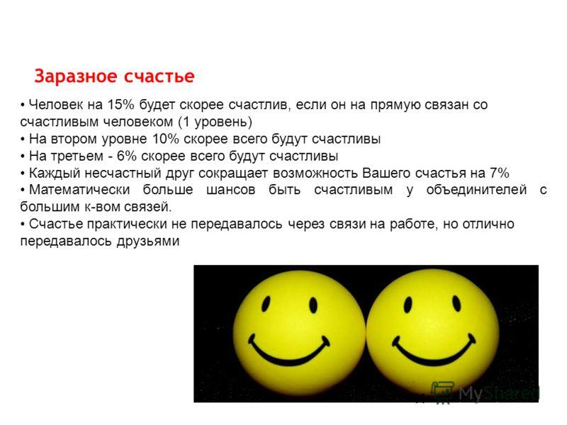 Заразное счастье Человек на 15% будет скорее счастлив, если он на прямую связан со счастливым человеком (1 уровень) На втором уровне 10% скорее всего будут счастливы На третьем - 6% скорее всего будут счастливы Каждый несчастный друг сокращает возмож