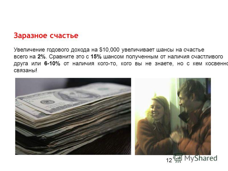 Заразное счастье Увеличение годового дохода на $10,000 увеличивает шансы на счастье всего на 2%. Сравните это с 15% шансом полученным от наличия счастливого друга или 6-10% от наличия кого-то, кого вы не знаете, но с кем косвенно связаны! 12