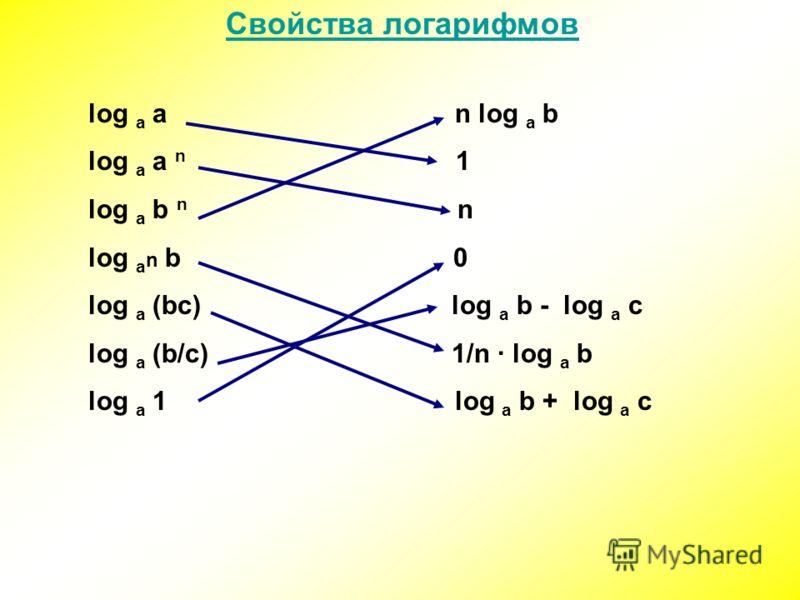 Свойства логарифмов log а а n log а b log а а n 1 log а b n n log а n b 0 log а (bc) log а b - log а c log а (b/c) 1/n · log а b log а 1 log а b + log а c