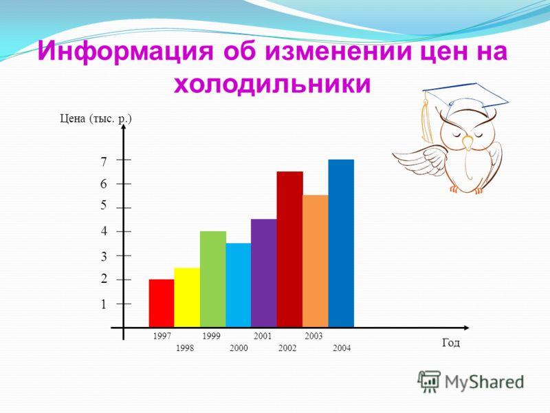 Информация об изменении цен на холодильники 1 2 3 4 5 6 7 Цена (тыс. р.) 1997 1998 1999 2000 2001 2002 2003 2004 Год