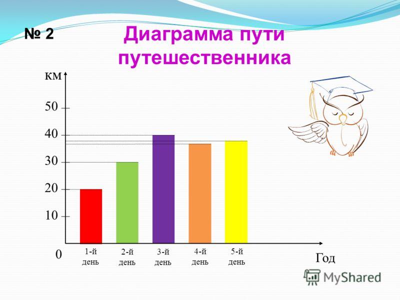 2 Диаграмма пути путешественника 10 20 30 40 50 км 1-й день Год 2-й день 3-й день 4-й день 5-й день 0