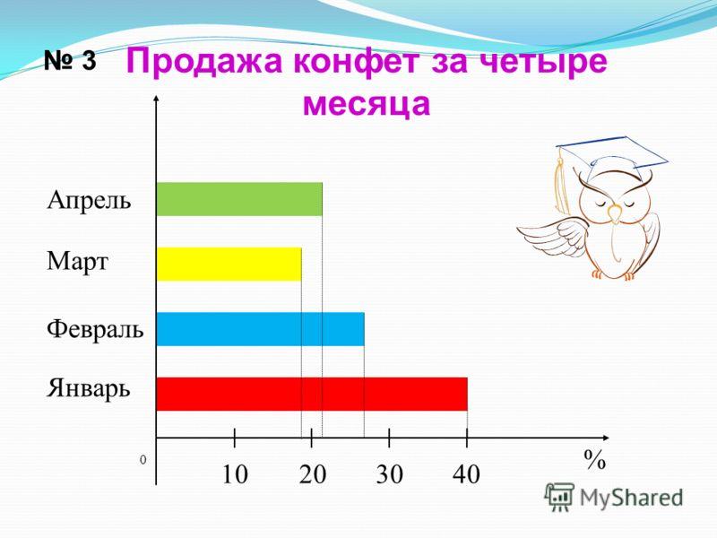 3 Продажа конфет за четыре месяца 0 20103040 % Апрель Март Февраль Январь