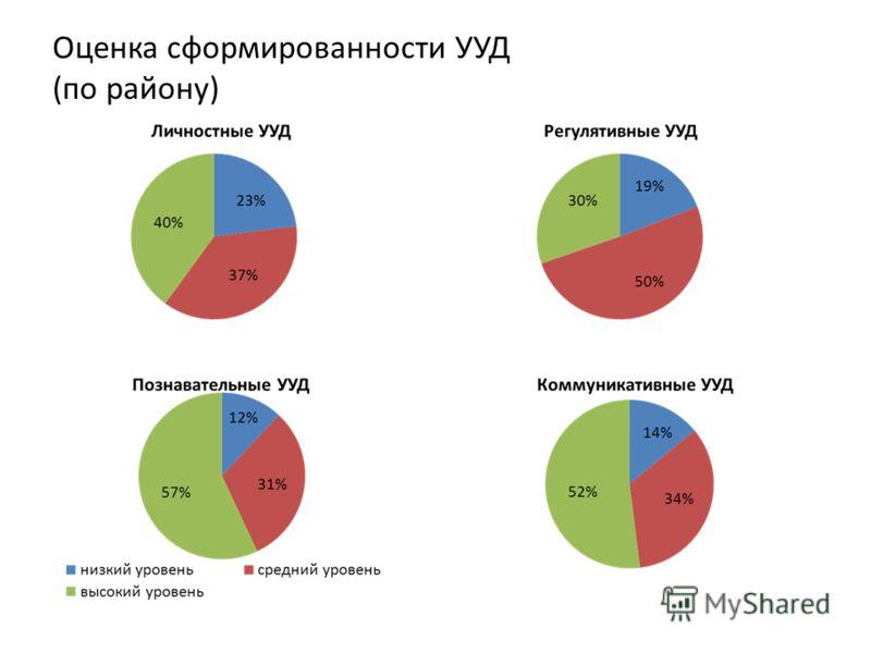 Оценка сформированности УУД (по району)