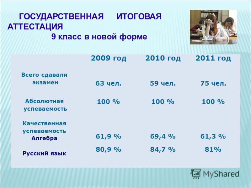ГОСУДАРСТВЕННАЯ ИТОГОВАЯ АТТЕСТАЦИЯ 9 класс в новой форме 2009 год2010 год2011 год Всего сдавали экзамен 63 чел.59 чел.75 чел. Абсолютная успеваемость 100 % Качественная успеваемость Алгебра Русский язык 61,9 % 80,9 % 69,4 % 84,7 % 61,3 % 81%