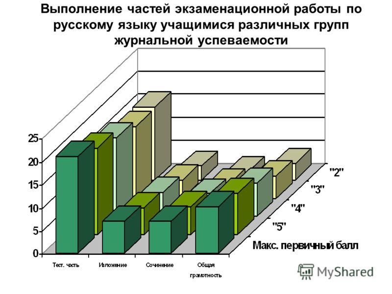 Выполнение частей экзаменационной работы по русскому языку учащимися различных групп журнальной успеваемости
