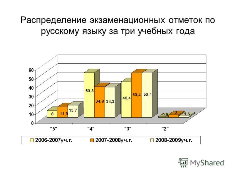 Распределение экзаменационных отметок по русскому языку за три учебных года