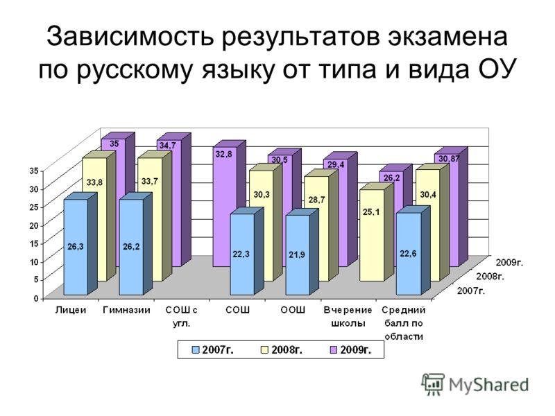Зависимость результатов экзамена по русскому языку от типа и вида ОУ