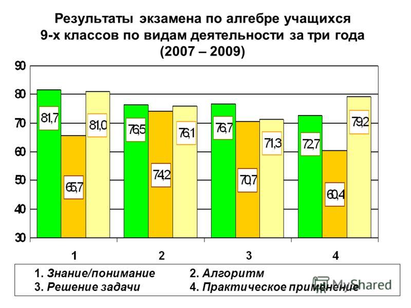 Результаты экзамена по алгебре учащихся 9-х классов по видам деятельности за три года (2007 – 2009) 1. Знание/понимание 2. Алгоритм 3. Решение задачи 4. Практическое применение
