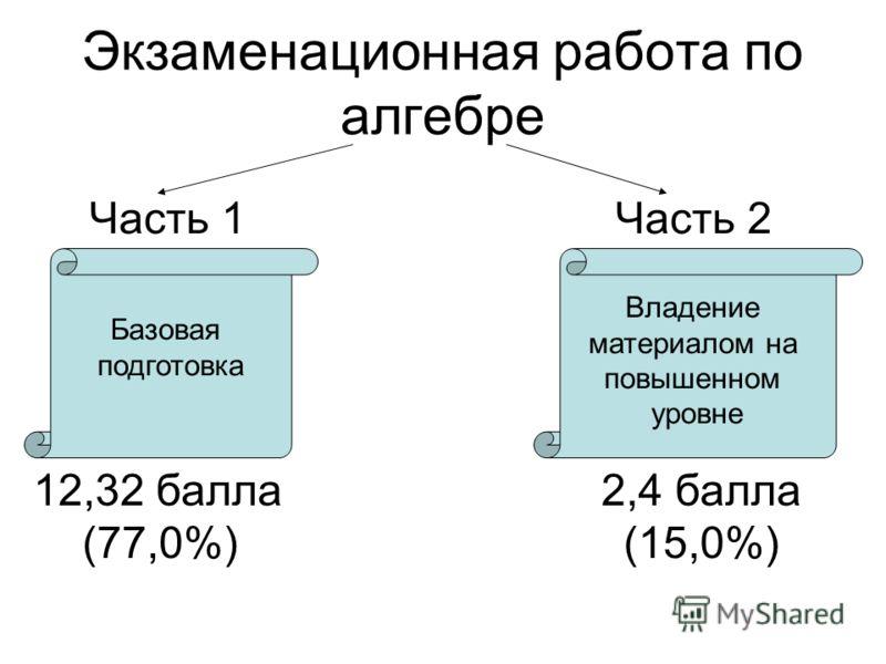 Экзаменационная работа по алгебре Часть 1 Часть 2 Базовая подготовка Владение материалом на повышенном уровне 12,32 балла (77,0%) 2,4 балла (15,0%)