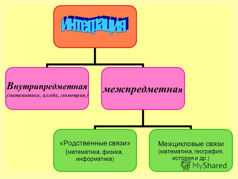 Внутрипредметная ( математика, алгеба, геометрия ) межпредметная «Родственные связи» (математика, физика, информатика) Межцикловые связи (математика, география, история и др.)