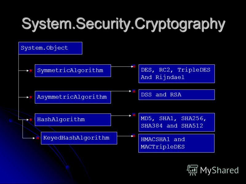 System.Security.Cryptography System.Object SymmetricAlgorithm DES, RC2, TripleDES And Rijndael KeyedHashAlgorithm DSS and RSA MD5, SHA1, SHA256, SHA384 and SHA512 HMACSHA1 and MACTripleDES AsymmetricAlgorithm HashAlgorithm