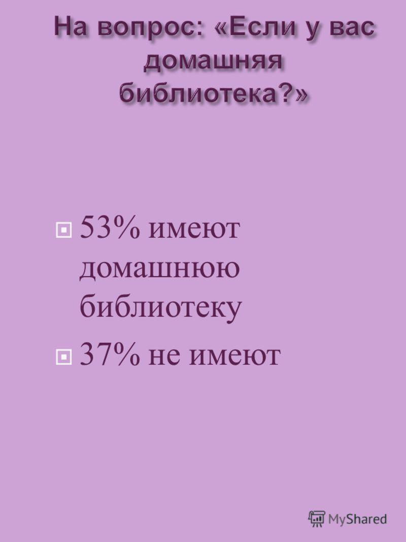 53% имеют домашнюю библиотеку 37% не имеют