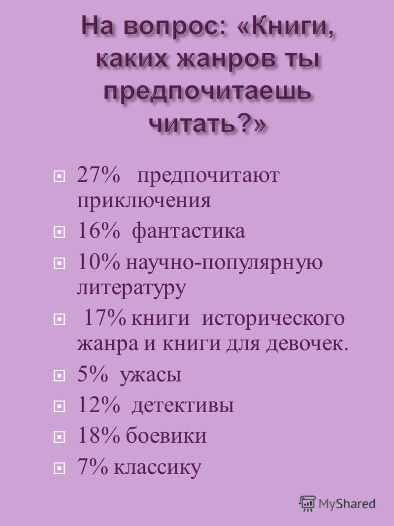 27% предпочитают приключения 16% фантастика 10% научно - популярную литературу 17% книги исторического жанра и книги для девочек. 5% ужасы 12% детективы 18% боевики 7% классику