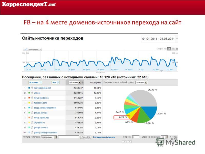 FB – на 4 месте доменов-источников перехода на сайт